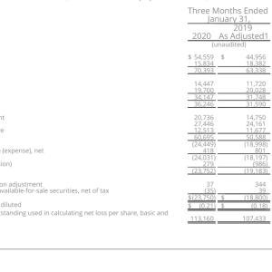 CFOが辞任  Zuora, Inc. (ZUO) 2020年度4Q決算を振り返る