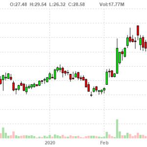 Slack Technologies, Inc. (WORK)はビジネス指標を共有