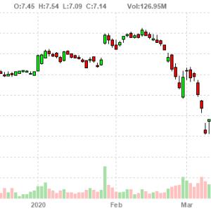 General Electric Company (GE)はCOVID-19(新型コロナウイルス)の影響で通期業績予想を撤回