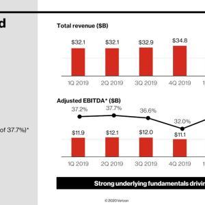 加入者数が減少 Verizon Communications Inc.(VZ) 2020年度1Q決算を振り返る