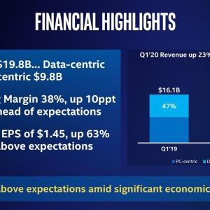需要が大幅増 Intel Corporation(INTC) 2020年度1Q決算を振り返る