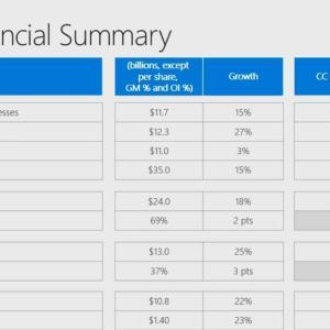 Azureが好調 Microsoft Corporation(MSFT) 2020年度3Q決算を振り返る