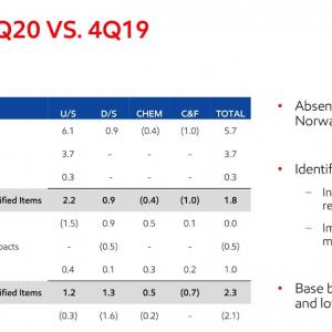 原油価格の低迷で赤字決算 Exxon Mobil Corporation (XOM) 2020年度1Q決算を振り返る