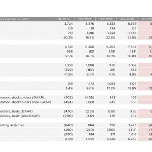 利益率が改善 Tesla, Inc. (TSLA) 2020年度1Q決算を振り返る