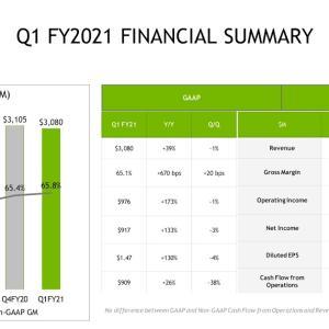 Datacenterセグメントの売上高が10億ドル超える  NVIDIA Corporation(NVDA) 2021年度1Q決算を振り返る