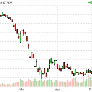 General Electric Company (GE)は照明事業をSavant Systemsに売却
