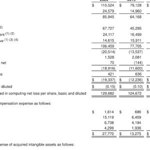 リモートワーク需要から恩恵 Zscaler Inc.(ZS) 2020年度3Q決算を振り返る
