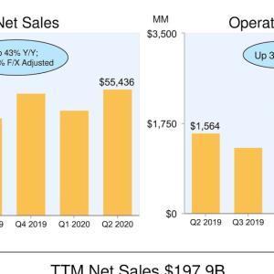 ECが好調 Amazon.com, Inc. (AMZN) 2020年度2Q決算を振り返る