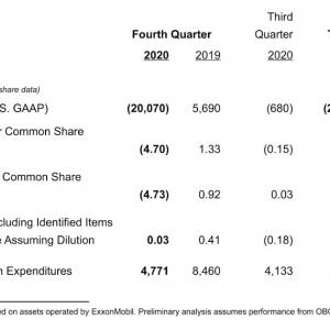 巨額の減損 Exxon Mobil Corporation (XOM) 2020年度4Q決算を振り返る