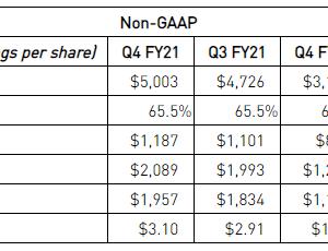 ゲーム・データセンター事業が好調 NVIDIA Corporation(NVDA) 2021年度4Q決算を振り返る