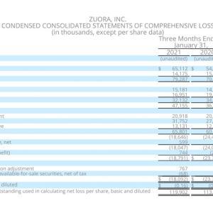 大型案件の契約完了の恩恵 Zuora, Inc. (ZUO) 2021年度4Q決算を振り返る