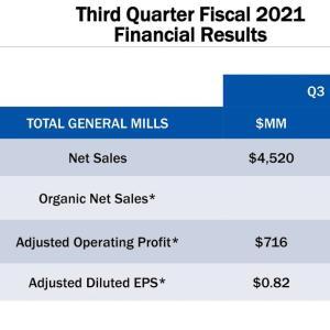 パッケージ食品の強い需要が続く GENERAL MILLS, Inc.(GIS) 2021年度3Q決算を振り返る