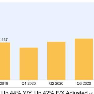 コロナ禍の恩恵も Amazon.com, Inc. (AMZN) 2020年度4Q決算を振り返る