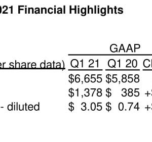 好調な半導体市場の恩恵を受ける Broadcom Inc. (AVGO) 2021年度1Q決算を振り返る