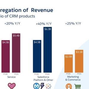 CRMソフトウェア最大手 Salesforce.com, inc. (CRM)