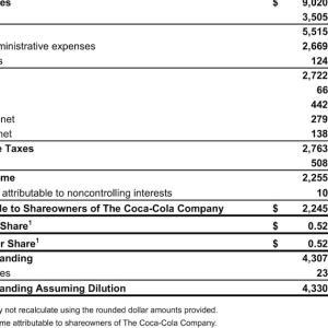 アジア回復の恩恵 The Coca-Cola Company (KO) 2021年度1Q決算を振り返る
