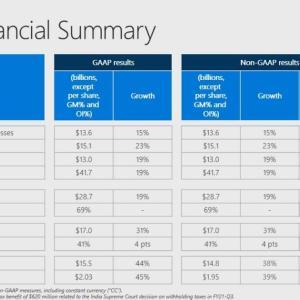 ゲーム・クラウド・PC販売が牽引 Microsoft Corporation(MSFT) 2021年度3Q決算を振り返る