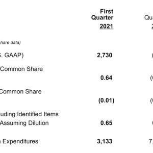 黒字転換 Exxon Mobil Corporation (XOM) 2021年度1Q決算を振り返る