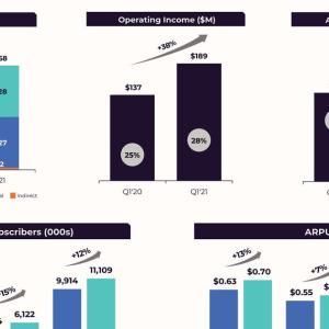 米国事業が成長  Match Group Inc.(MTCH) 2021年度1Q決算を振り返る
