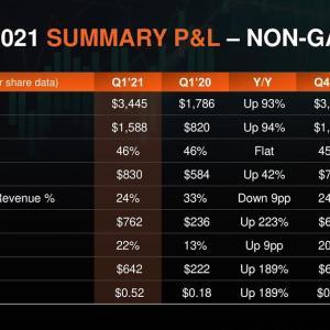 全ての事業が好調 Advanced Micro Devices, Inc.(AMD) 2021年度1Q決算を振り返る