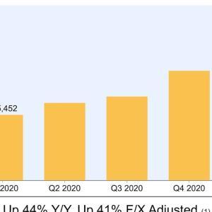 利益の大幅な成長 Amazon.com, Inc. (AMZN) 2021年度1Q決算を振り返る