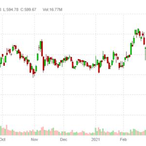 NVIDIA Corporation (NVDA)は4対1の株式分割を発表