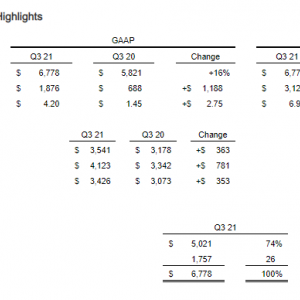 供給管理の影響も Broadcom Inc. (AVGO) 2021年度3Q決算を振り返る