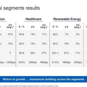 回復傾向 General Electric Company (GE) 2021年度2Q決算を振り返る