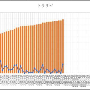【週次実績】トラリピ2019年9月第2週(66週目)