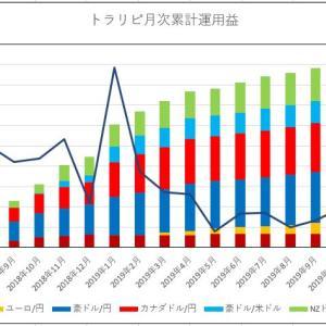 【週次実績】トラリピ2019年11月第2週(73、74、75週目)
