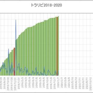【週次実績】2020年1月第3、4週