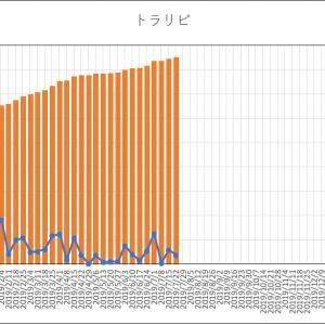 【100万円から始める資産運用『トラリピ』】体調不良で更新休んでました。