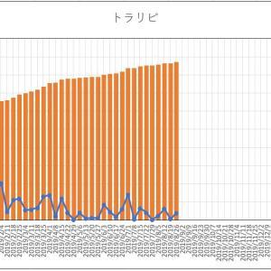 【100万円から始める資産運用『トラリピ』】ドル円は100円割れを目指す!?