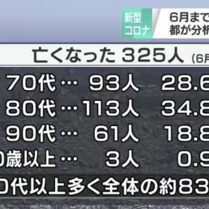 【コロナ】死者の平均年齢が79歳と判明→これって、寿命では?