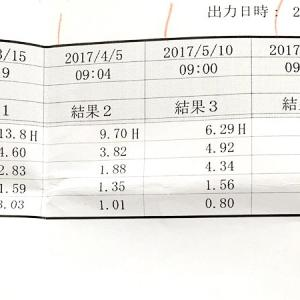 ホルモン負荷試験①