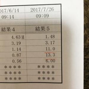 ホルモン負荷試験②