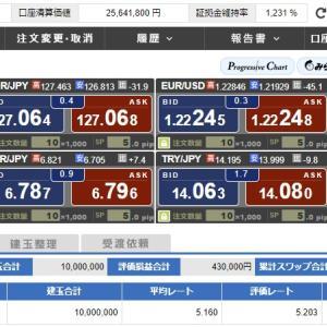 FX&投資信託(S&P500)取引報告