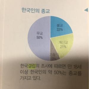 韓国の今日の宗教について②