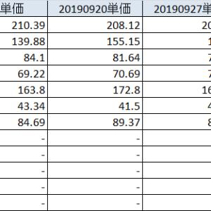 20191006 配当入る、インデックスは買い増し、トレード難易度高杉