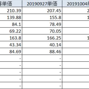 20191012 懐疑状態の中、ダウ日経は高騰、個別株は置き去り、、、