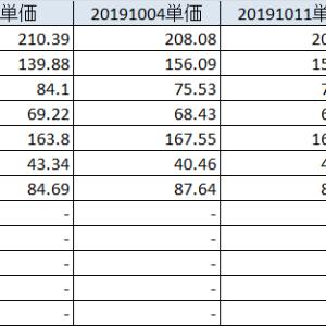 20191019 日経とは何ぞ?わい株、クソ動きで無念。