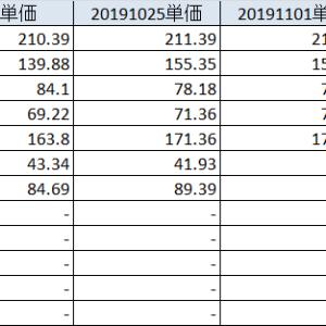 20191109 ダウ史上最高値更新