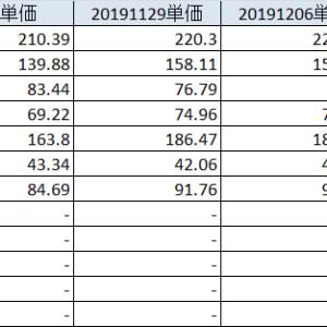 20191214 またこのパターン、日経爆上げ&持ち株、、、