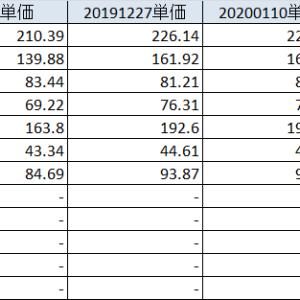 20200118 米国株の強さが際立つ、日本株は少し迷う状況だが、引き続き個別で勝負か。