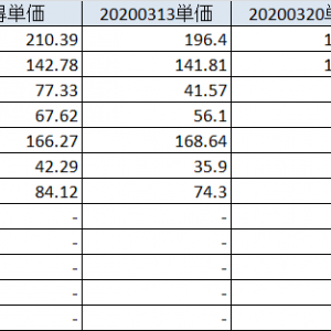 20200328 新型コロナ、尚も拡大、日本株の異様な強さ