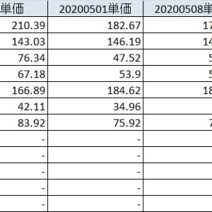 20200516 決算発表は佳境を迎える、来期予想の不透明感