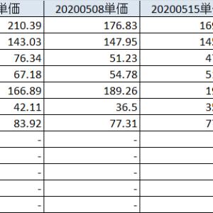 20200523 IRJの動きの予想は大外れ、新銘柄購入