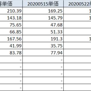 20200530 徐々に経済活動再開へ、期待からの株価上昇