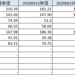 20200627 短期のトレンドは下げだが、粘り強さもある。まだ、軽い調整の域。