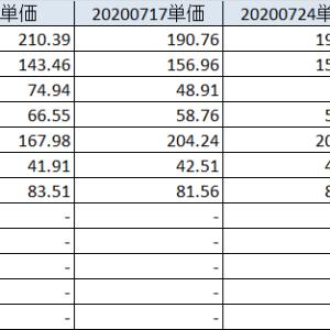 20200802 上に行きそうだった月曜からの急降下、日本個別株が悲惨